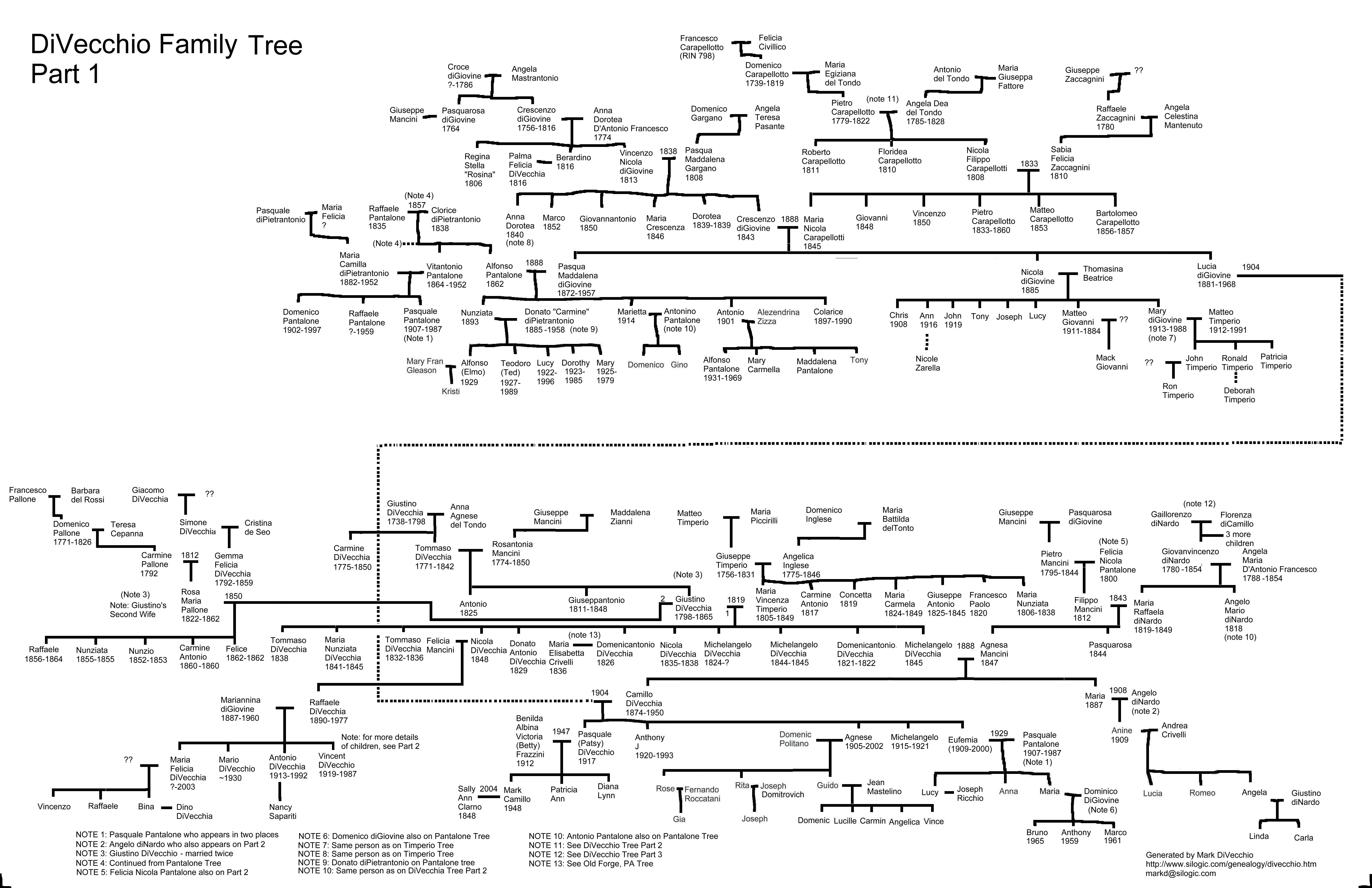 ancestery tree